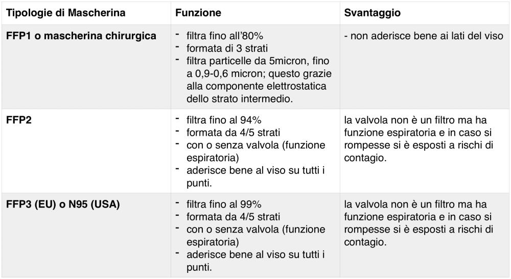 studiomarcon-tabella-mascherine-covid19-1